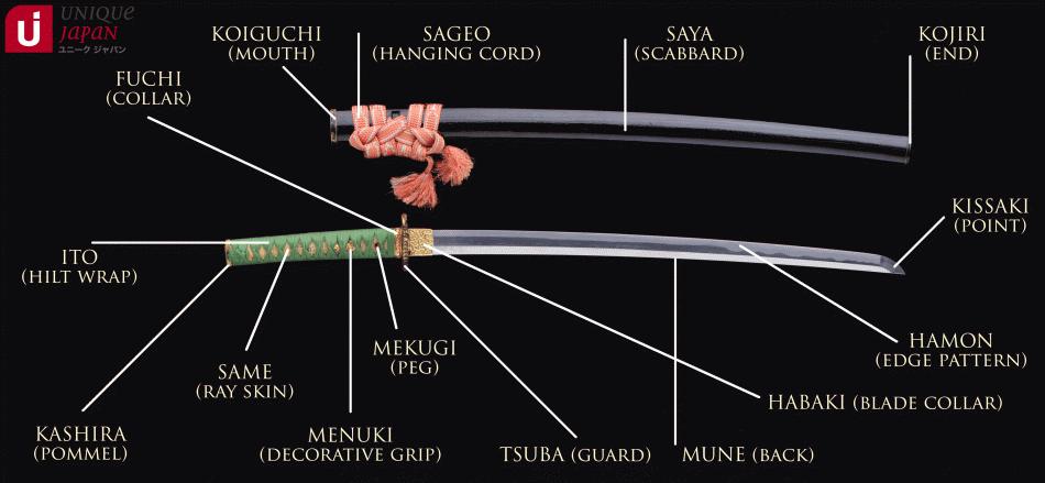 Τμήματα katana