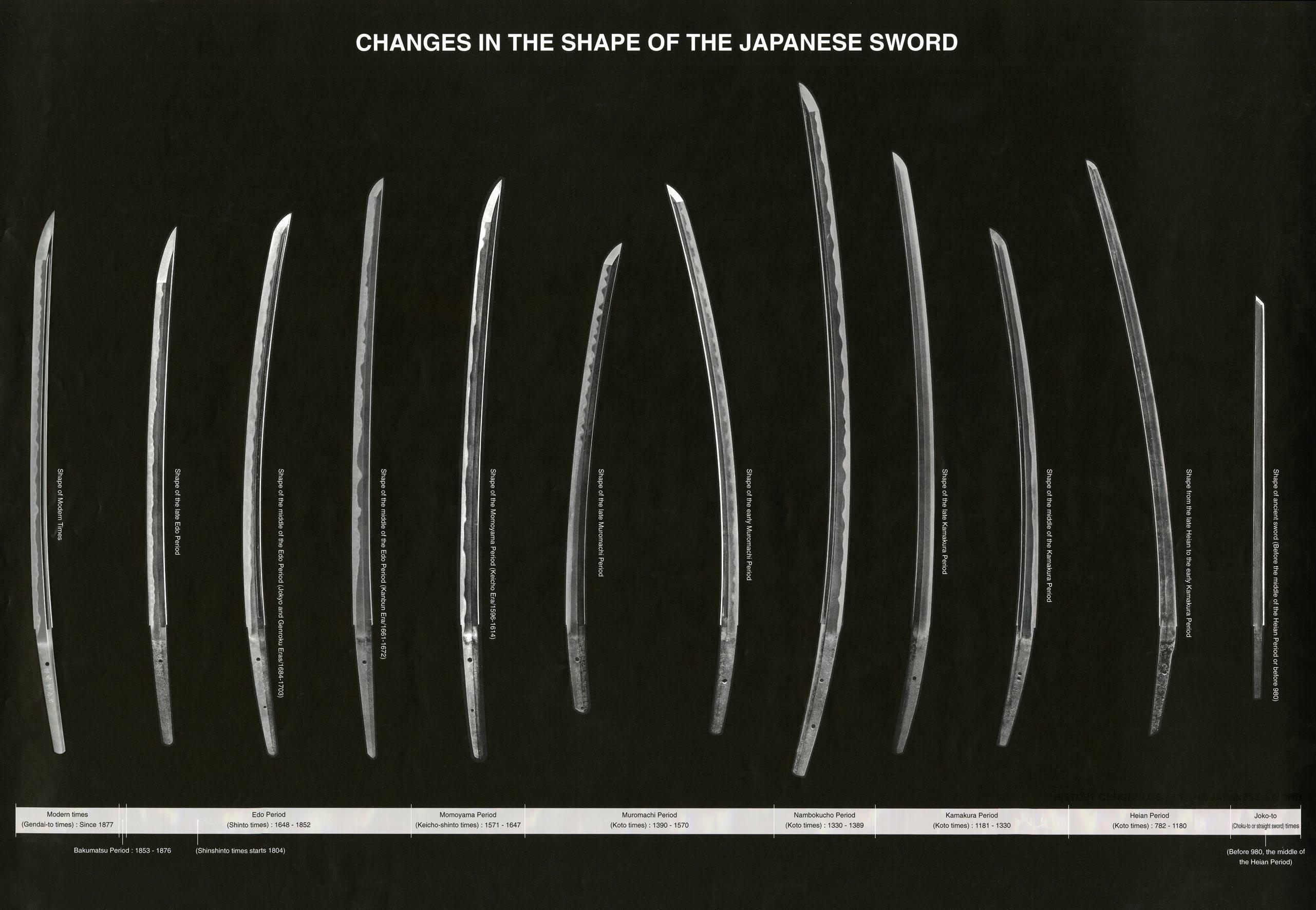 Εξέλιξη των Ιαπωνικών σπαθιών